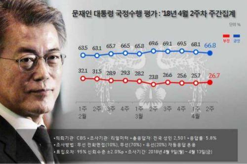 문재인 대통령 국정지지도 변화 추이.(표=리얼미터 제공)
