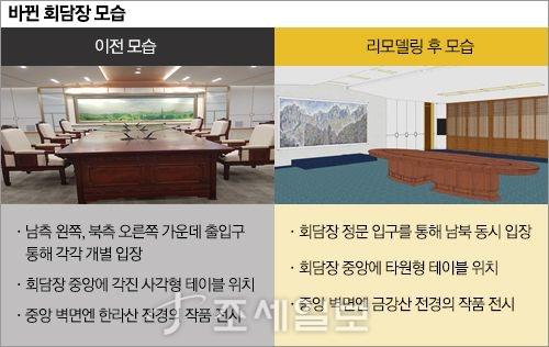 27일 남북정상회담이 열리는