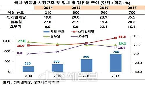 냉동밥 시장 규모 및 업체별 시장 점유율 추이표