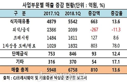 CJ프레시웨이 사업부별 매출 증감표