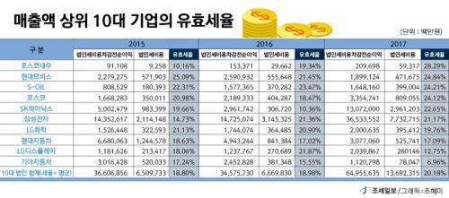 매출액 상위 10대 기업의 유효세율 표