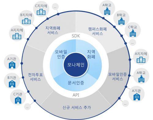 LG CNS 블록체인 플랫폼