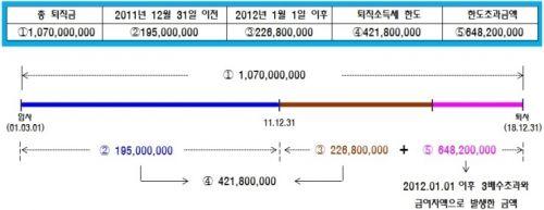 퇴직금계산 도표
