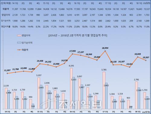 아모레퍼시픽그룹 2018.2분기 실적분석