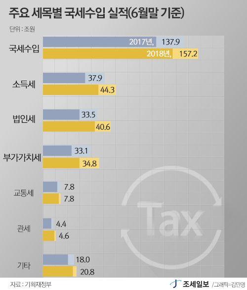 주요 세목별 국세수입 실적(6월말 기준)