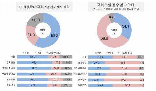 선거제도 개혁과 의원 정수 확대에 대한 여론조사 결과. (표=리얼미터 제공)