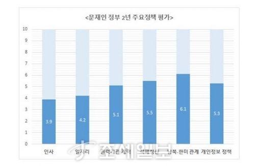 문재인정부 2년 국정운영 설문조사 결과 (경실련)