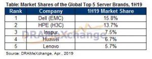 서버 시장 점유율