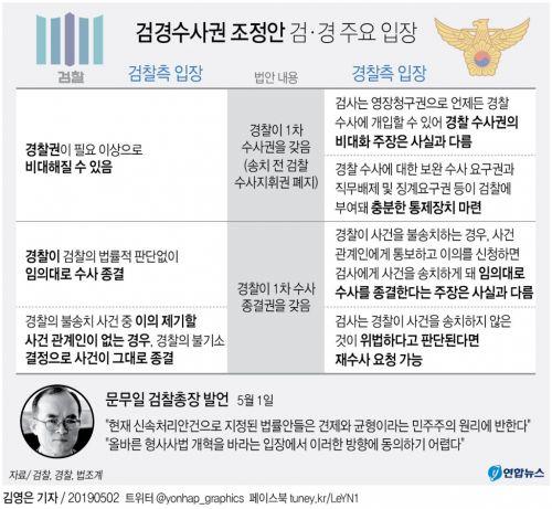 [그래픽] 검경수사권 조정안 검·경 주요 입장
