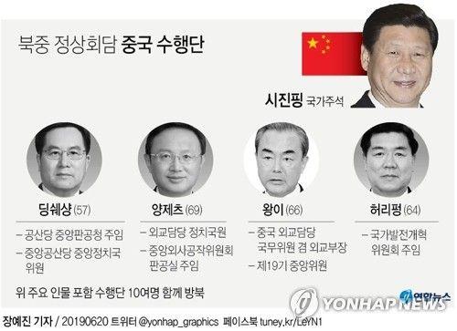 시진핑 중국 국가주석 방북단 면모(그래픽=연합뉴스)