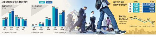 서울 직장인의 달라진 출퇴근 시간