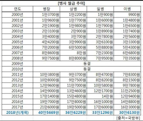 병사 월급 추이표(자료 국방부)