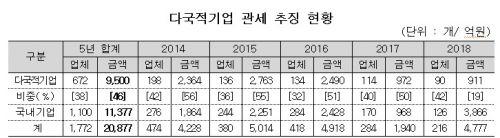 韓 관세법 유린하는 다국적기업들…5년간 탈루한 관세 9500억