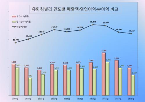 유한킴벌리 대주주 국적 변경 후 배당 급증