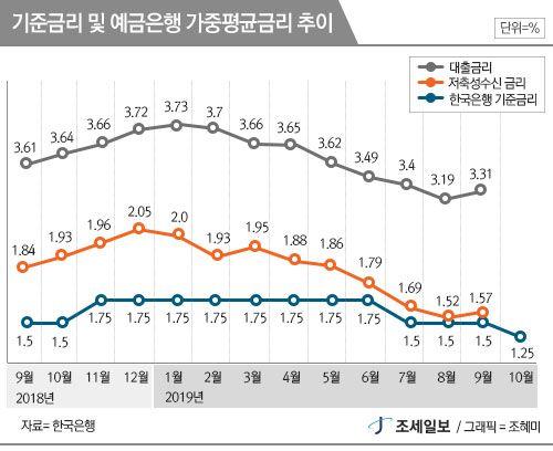 2020년 한국경제, 올해보다 나아질까?