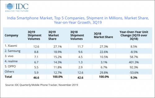 인도스마트폰시장 점유율