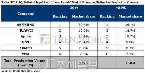 스마트폰 점유율