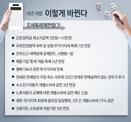 근로장려금 최소 10만원 보장…'신용카드공제' 3년 연장