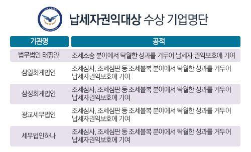 [그래픽]납세대상·납세자권익대상 수상기업 명단