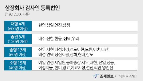 """상장사 감사 가능 회계법인 '37개'…""""미등록법인 계약 해지해야"""""""