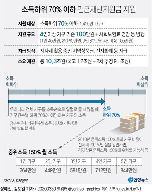 [그래픽] 긴급재난지원금 지원 소득하위 70% 이하는?