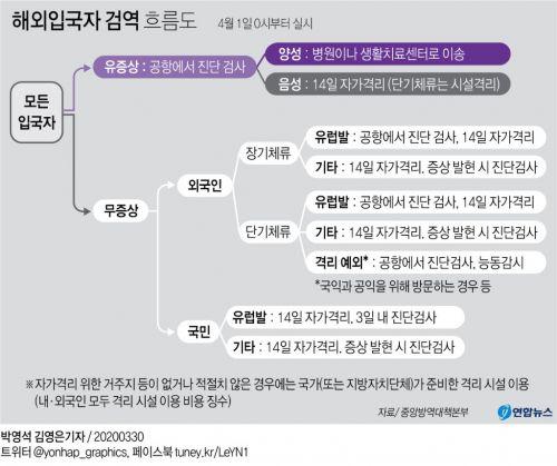 [그래픽] 해외입국자 검역 흐름도