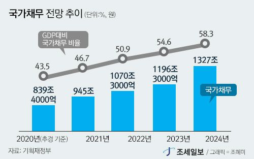 불안한 나라곳간…지출 5.7% 증가, 수입 3.5% 증가 :: 1등 조세회계 경제신문