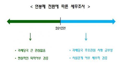 기사관련 그래프