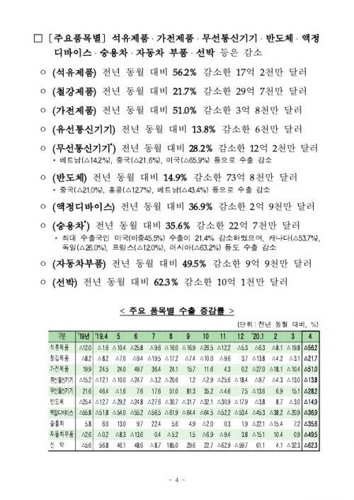 2005154월 수출입 현황 확정치_4