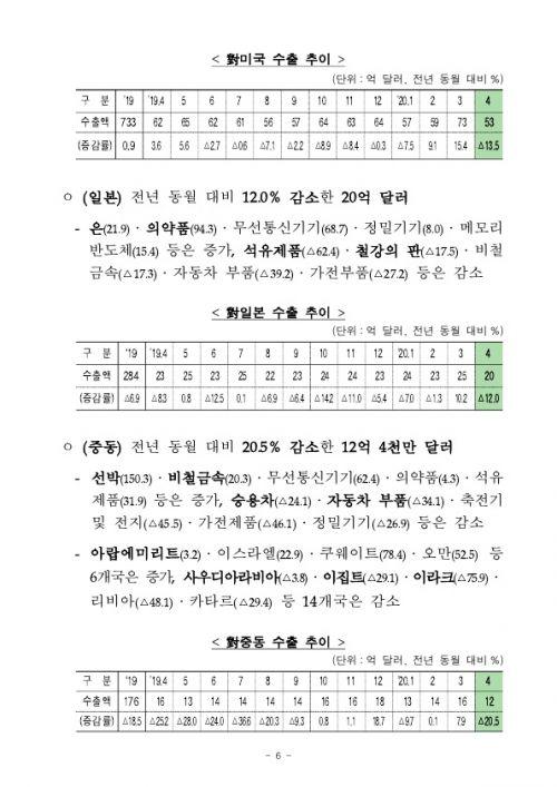 2005154월 수출입 현황 확정치_6
