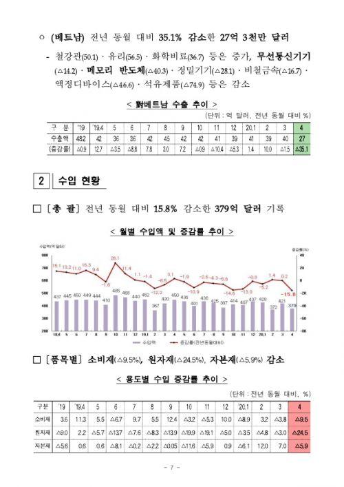 2005154월 수출입 현황 확정치_7