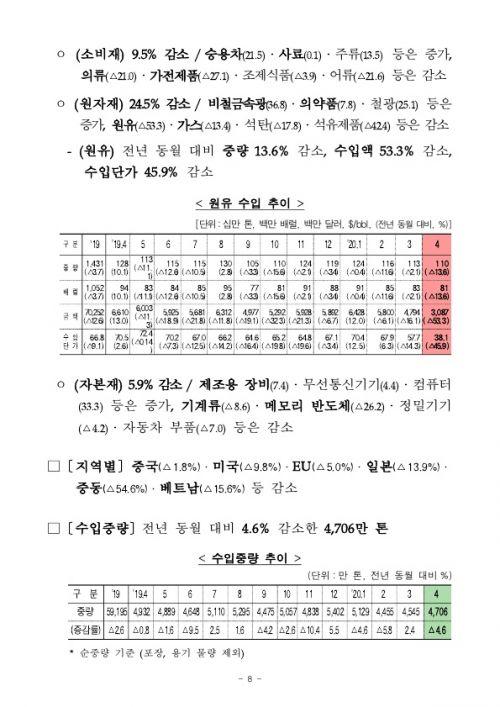 2005154월 수출입 현황 확정치_8