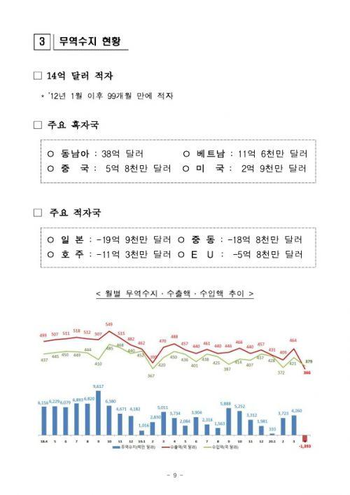 2005154월 수출입 현황 확정치_9