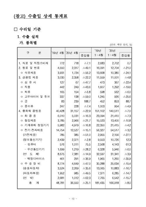 2005154월 수출입 현황 확정치_10