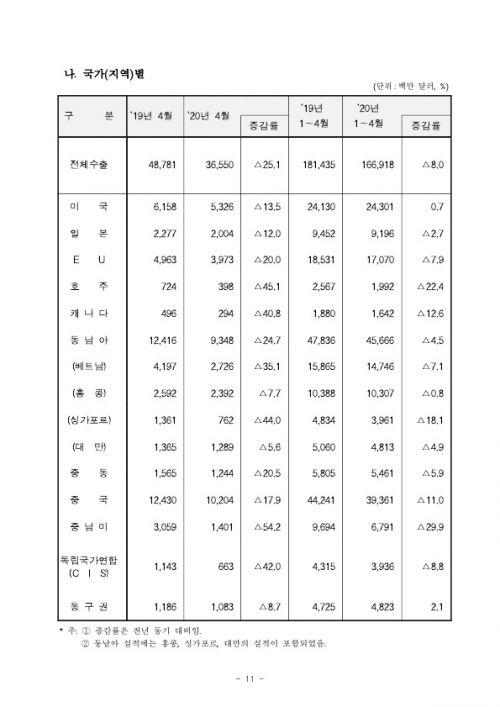 2005154월 수출입 현황 확정치_11