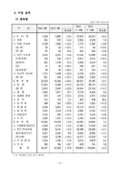 2005154월 수출입 현황 확정치_12