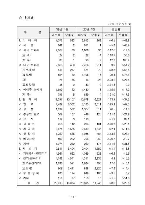 2005154월 수출입 현황 확정치_14