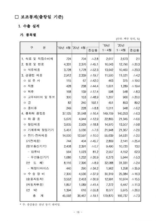 2005154월 수출입 현황 확정치_16