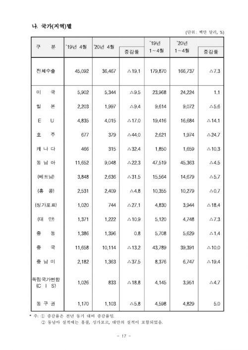 2005154월 수출입 현황 확정치_17
