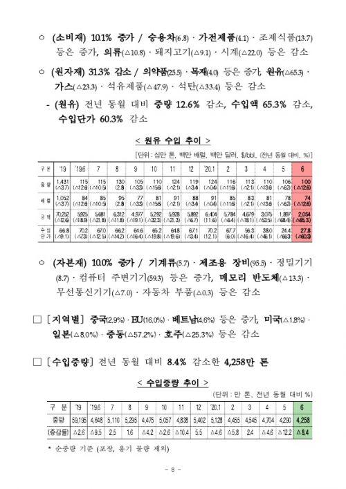 200715 2020년 6월 월간 수출입 현황확정치_8
