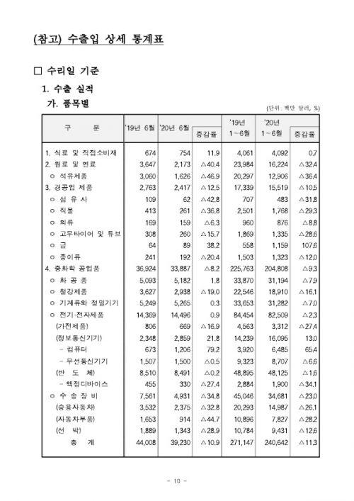 200715 2020년 6월 월간 수출입 현황확정치_10