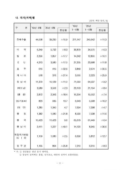 200715 2020년 6월 월간 수출입 현황확정치_11