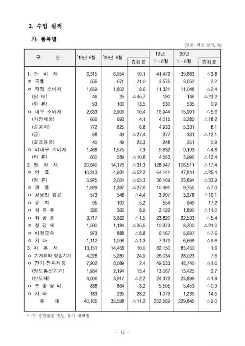 200715 2020년 6월 월간 수출입 현황확정치_12