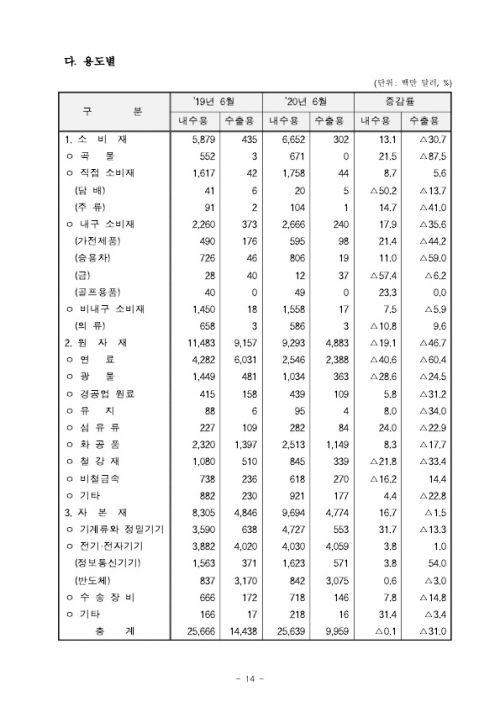 200715 2020년 6월 월간 수출입 현황확정치_14