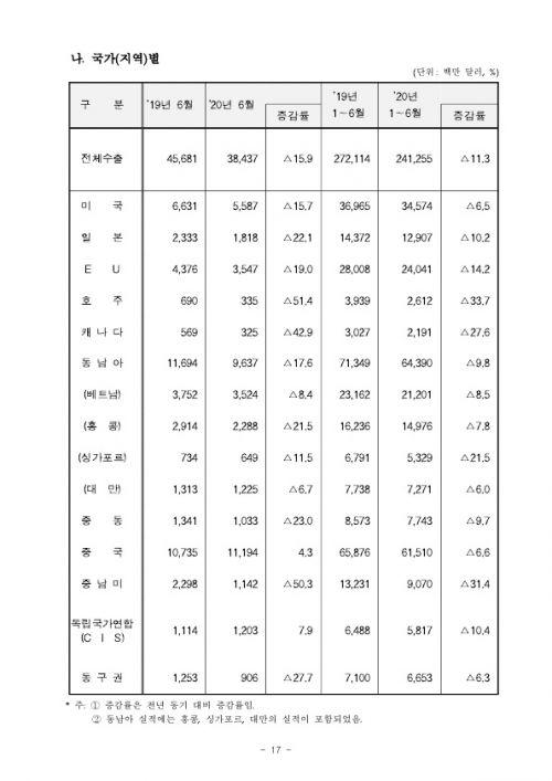 200715 2020년 6월 월간 수출입 현황확정치_17