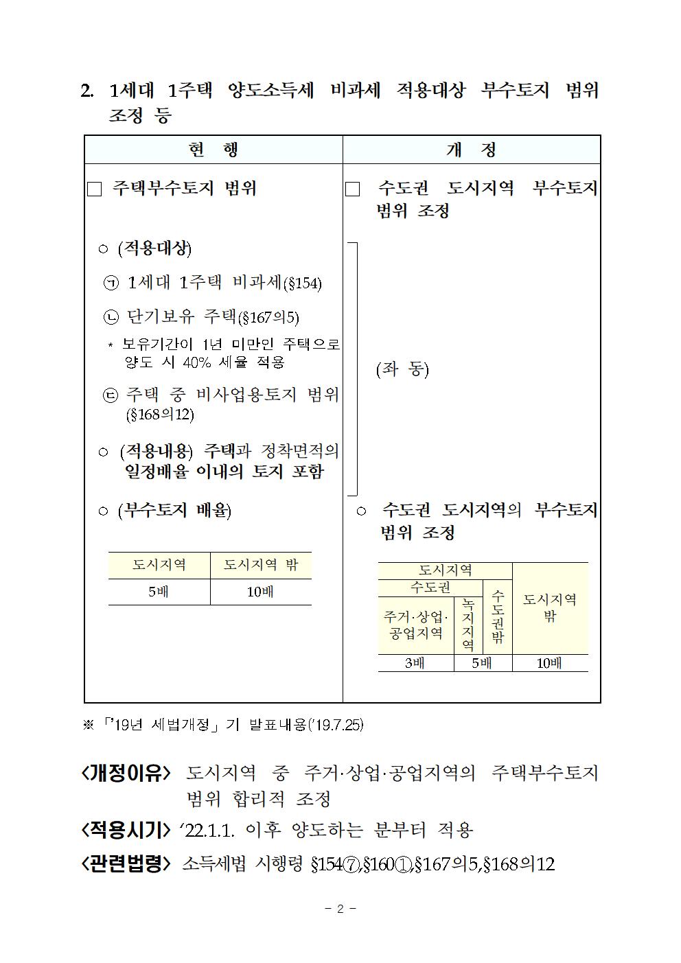 2019년세법개정내용(양도소득세분야)007.png